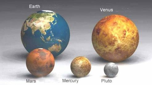 Bumi dengan planet sekitarnya